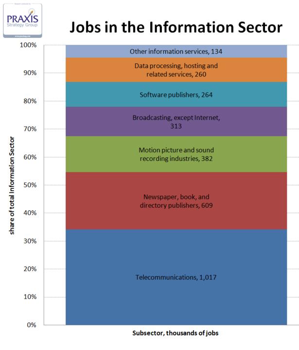 jobsinfosector1.png