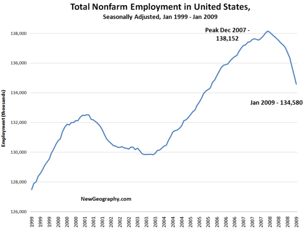 national-employment-jan-2009.png
