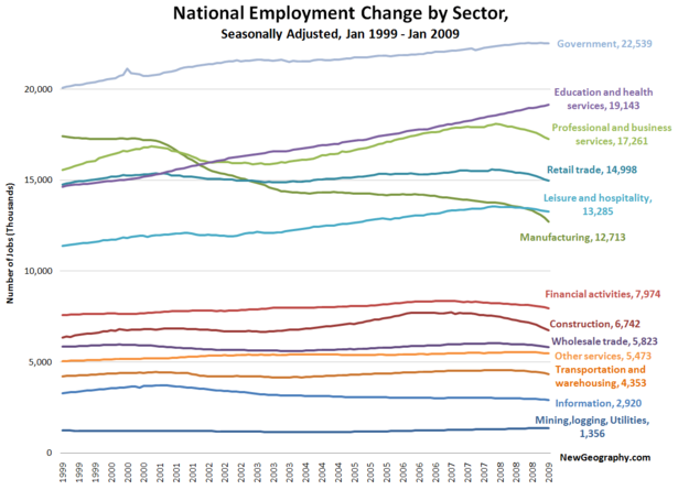national-employment-sector-jan-2009.png