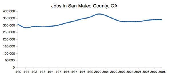 sanmateo-employment.jpg