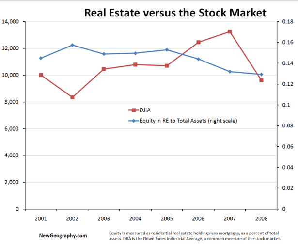 Real estate stock options