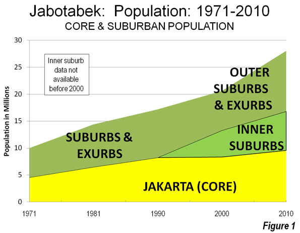 f00c24aef802 The Megacity  Jabotabek  Jakarta is one of only a few world megacities  (over 10 million) that have changed their names in recognition of their  regional ...