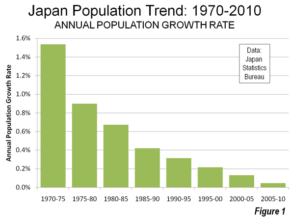 japan population growth declining birth rate Japan has one of the highest longevity rates but one of the japan's population has been falling and is on a path to decline by about a they're just not settling down the marriage rate has plummeted, and with it the birthrate, since out-of-wedlock births are rare in japan.
