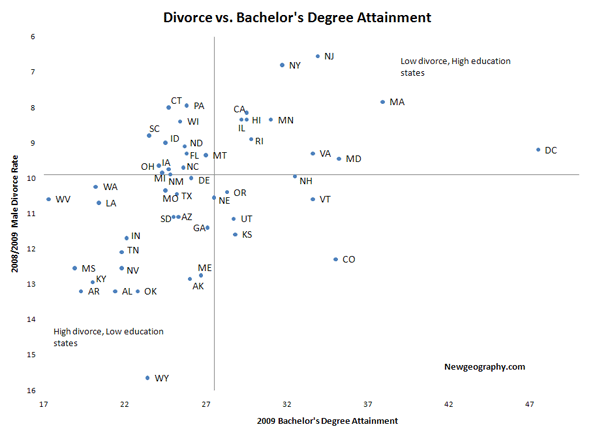 divorce and demographics by state newgeography com