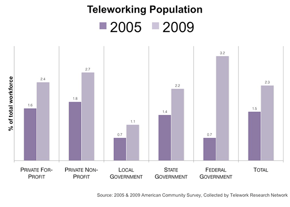 The rise of telework and what it means newgeography although the rise of teleworkers is across both sectors a surge in government teleworkers indicates the public sector notably the federal government platinumwayz
