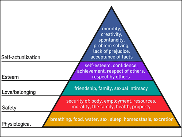 Maslow's Hierarchy of Needs.svg