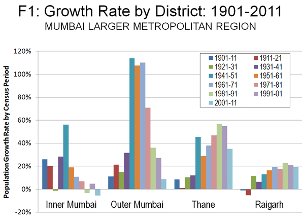 population in mumbai Current population of india in 2018 is 134 billion (134 crores) know more on present, historical and projected population of india.