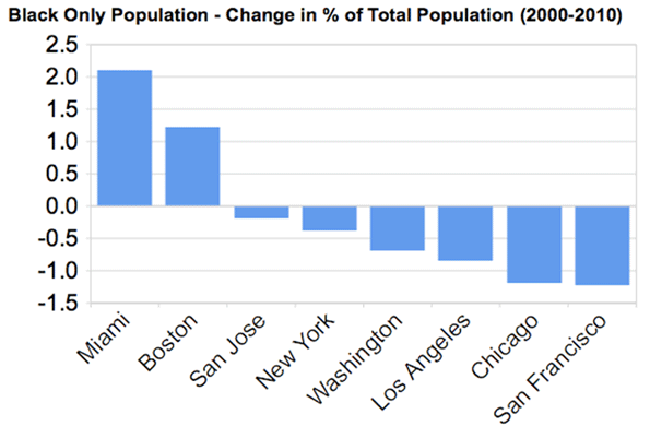 miami population 2018