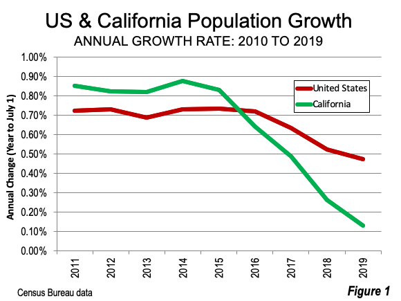 US & California Population Trends
