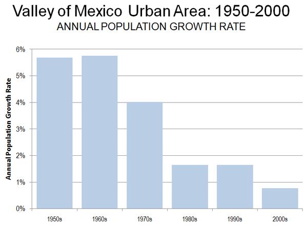 Afbeeldingsresultaat voor mexico city statistics