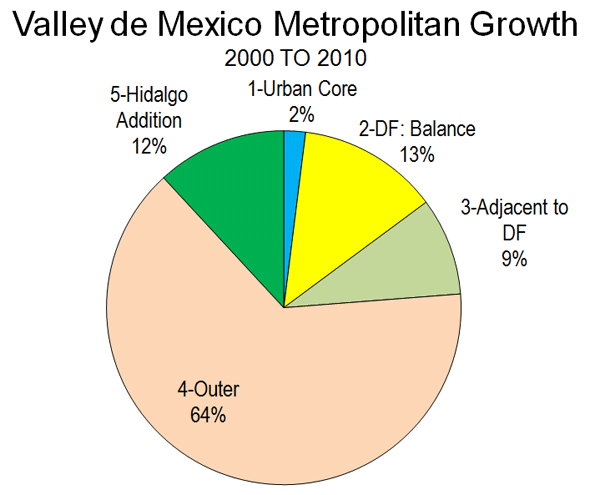population growth mexico city Population has grown significantly in the sister cities along the binational rio grande, which forms the border between texas population growth in the sister cities that population growth in sister cities along the texas-mexico border city/municipio, state (arranged by sister.