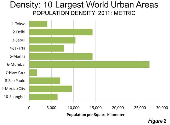 highest density in the world