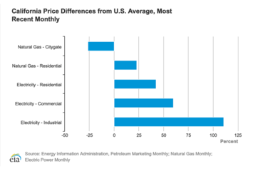 CA_Energy_Prices_vs_US_Average.png