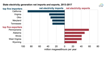 ca-imports-most-energy-of-us-states.png