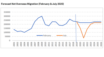 overseas-migration-aus.png
