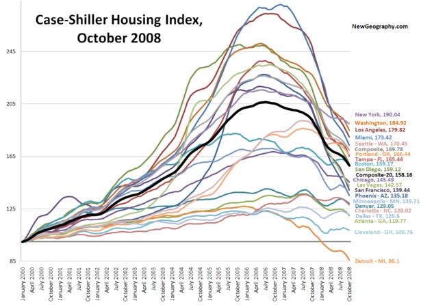 Case-Shiller-Oct-08.png