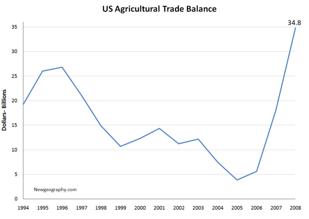 US-agriculture-trade-balance.png