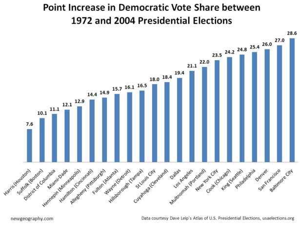 democ-increase-cities.png