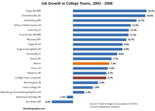 jobgrowthcollege20022008.png