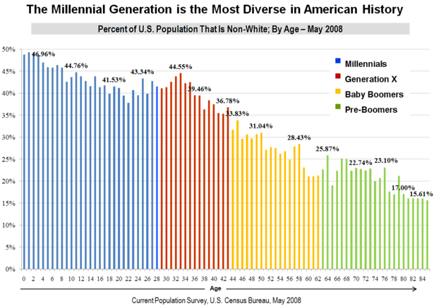 the millennial generation is the most diverse in american
