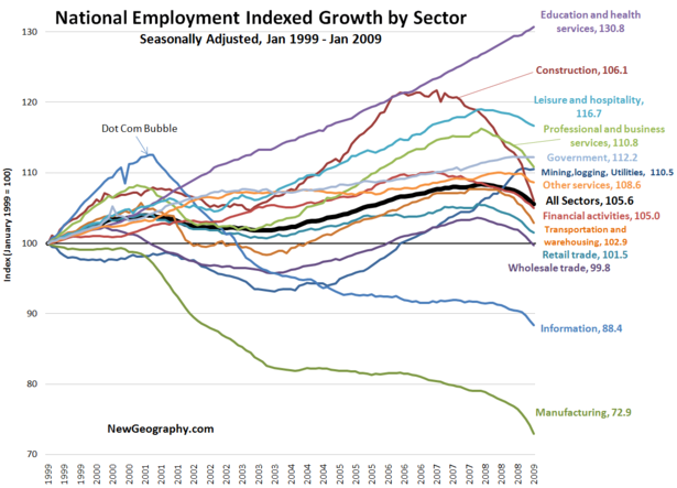 national-employment-index-sector-jan-2009.png