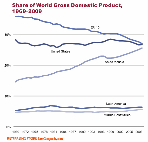 world-share-of-gdp.png